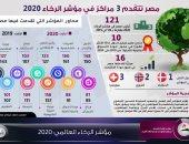"""""""معلومات الوزراء"""": مصر تتقدم 3 مراكز فى مؤشر الرخاء 2020.. إنفوجراف"""
