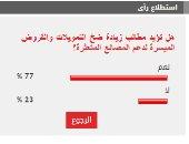 77% من القراء يؤيدون مطالب زيادة ضخ التمويلات والقروض الميسرة لدعم المصانع المتعثرة