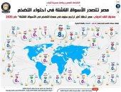 مصر تتصدر الأسواق الناشئة فى احتواء التضخم.. إنفوجراف