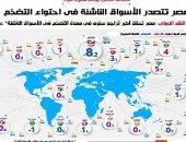 تقرير لا يفوتك.. مصر تتصدر الأسواق الناشئة فى احتواء التضخم