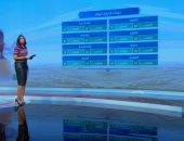 """""""صباح الخير يا مصر"""" يستعرض توقعات الطقس.. والصغرى بالعاصمة 14 درجة (فيديو)"""
