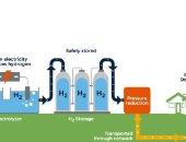 أسكتلندا تستخدم الهيدروجين بدلا من الغاز بالمنازل لأول مرة فى العالم