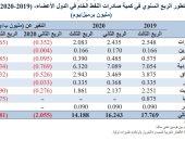 انخفاض صادرات النفط لدول أوابك بالربع الثالث 2020 لـ2 مليون برميل يوميا