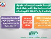 الصحة تعلن فحص 21.5 مليون مواطن بمبادرة الرئيس للكشف عن الأمراض المزمنة