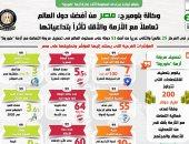 """شهادة """"بلومبرج"""" بالنموذج المصرى ضمن أفضل الدول تعاملا مع أزمة كورونا × 8 نقاط"""
