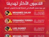 محمد صلاح صاحب أفضل معدل تهديفى للاعبى ليفربول فى تاريخ البريميرليج