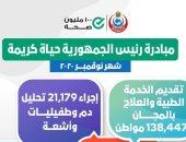 حصول 138 ألف مواطن على خدمات مبادرة حياة كريمة خلال نوفمبر الماضى بالمجان