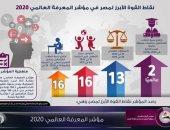 مصر تتقدم 10 مراكز فى مؤشر المعرفة العالمى 2020.. إنفوجراف