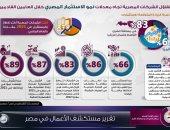 تفاؤل الشركات المصرية تجاه معدلات نمو الاستثمار خلال عامين مقبلين.. إنفوجراف