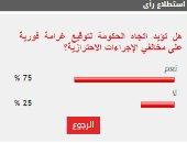 75% من القراء يؤيدون توقيع غرامة فورية على مخالفى إجراءات كورونا الاحترازية
