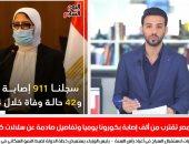 مصر تقترب من 1000 إصابة بكورونا يوميا وتفاصيل صادمة عن سلالات الفيروس فى تغطية خاصة