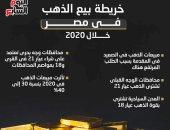 خريطة بيع الذهب فى مصر خلال 2020.. إنفوجراف