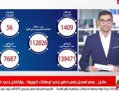مصر تسجل رقم جديد لإصابات كورونا وارتفاع الوفيات فى تغطية تليفزيون اليوم السابع