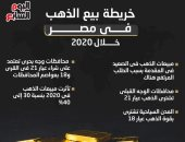 خريطة بيع الذهب فى مصر.. الصعيد فى المقدمة وعيار 21 يتصدر المبيعات.. وجه بحرى يفضل الذهب 18 والقرى والمراكز تشترى العيار 21.. المدن السياحية خلقت سوق أكبر لعيار 18.. وتوقعات بتذبذب المعدن النفيس يناير 2021