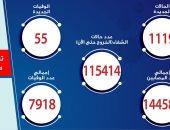 """""""الصحة"""" تسجل 1119 إصابة جديدة بكورونا و55 وفاة وخروج 813 متعافيًا"""