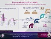 الحكومة: مصر استطاعت تأمين عدد من الاتفاقيات مع شركاء التنمية فى 2020