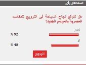 52 % من قراء اليوم السابع يتوقعون نجاح السياحة فى الترويج للمقاصد المصرية