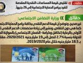 الحكومة تٌكذب شائعة تقليص قيمة المساعدات النقدية ببرامج الحماية الاجتماعية.. أخبار مصر