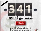 6 شهداء اليوم.. نقابة الأطباء تنعى 4 من أعضائها بعد وفاتهم بكورونا