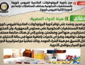 الحكومة تنفى شائعة وجود عجز فى أدوية علاج أعرض كورونا وتؤكد المخزون آمن
