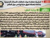 الحكومة : صفقة توريد 1300 عربة جديدة للسكة الحديد قيمتها مليار و16مليوناً و50 ألف يورو