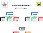 تسجيل صفر إصابات بكورونا بشمال سيناء لليوم الرابع على التوالى