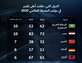 مصر في قائمة الدول الأكثر تقدما بمؤشر المعرفة العالمي لعام 2020