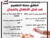 انطلاق حملة التطعيم ضد شلل الأطفال بالمجان.. إنفوجراف