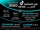تيك توك يكشف عن تقرير الشفافية للنصف الثاني من عام 2020