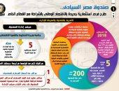 صندوق مصر السيادى.. فرص استثمارية جديدة بالشراكة مع القطاع الخاص (إنفوجراف)
