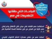 الصحة تكشف 10 إنجازات فى ملف التطعيمات قضت على الأمراض بمصر