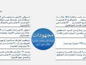 الحكومة: الاستجابة لـ584 حالة مرضية ورصد 13 منشورا كاذبا بوسائل التواصل