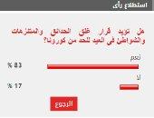 %83 من القراء يؤيدون قرار غلق الحدائق والمتنزهات فى العيد للحد من كورونا