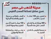 مدينة الذهب فى مصر.. صرح عملاق لصناعة المعدن النفيس.. إنفوجراف