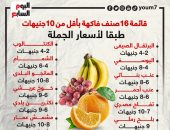 قائمة 16 صنف فاكهة بأقل من 10 جنيهات طبقا لأسعار الجملة بسوق العبور.. إنفوجراف