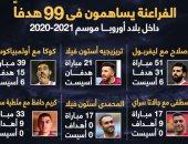 الفراعنة يساهمون فى 99 هدفا بالدوريات الأوروبية.. إنفوجراف