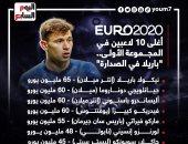 """يورو 2020.. إيطاليا تسحق المنافسين بقائمة أغلى 10 لاعبين فى المجموعة الأولى """"إنفو جراف"""""""