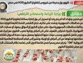الحكومة تنفى ظهور بؤر جديدة من فيروس إنفلونزا الطيور H10 فى مصر
