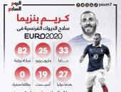 """نجوم يورو 2020.. كريم بنزيما سلاح الديوك الفرنسية لحصد اللقب """"إنفوجراف"""""""