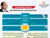 التعليم العالى: توقيع 358 اتفاقية بين الجامعات المصرية والأجنبية خلال 7 سنوات