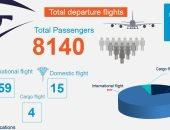 مصر للطيران تنقل اليوم 8 آلاف راكب على متن 78 رحلة دولية وداخلية