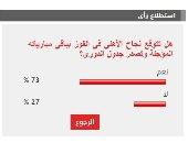 %73 من القراء يتوقعون نجاح الأهلى فى الفوز بجميع مبارياته المؤجلة وتصدر الدورى