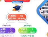 انفوجراف.. تنفيذ 10 مشاريع فى قطاع التعليم العالى بالبحيرة بـ1.646 مليار جنيه