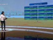 """""""صباح الخير يا مصر"""" يستعرض حالة الطقس.. العظمى بالقاهرة 39.. فيديو"""