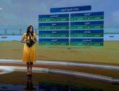 """""""صباح الخير يا مصر"""" يستعرض حالة الطقس.. العظمى بالقاهرة 35 درجة.. فيديو"""