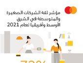 وفقًا لمؤشر ثقة الشركات الصغيرة والمتوسطة في الشرق الأوسط وإفريقيا من ماستركارد:  73% من الشركات الصغيرة والمتوسطة في مصر تتطلع بنظرة إيجابية إلى النمو المستقبلي