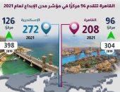 معلومات الوزراء: القاهرة تتقدم 96 مركزًا فى مؤشر مدن الإبداع لعام 2021