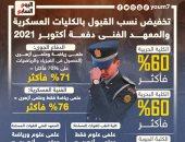 أخبار مصر.. تخفيض نسب القبول بالكليات العسكرية والمعهد الفنى دفعة أكتوبر 2021
