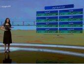 """""""صباح الخير يا مصر"""" يستعرض حالة الطقس.. العظمى بالقاهرة 38.. فيديو"""