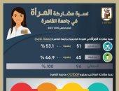 رئيس جامعة القاهرة: 47% نسبة مشاركة المرأة فى المناصب القيادية